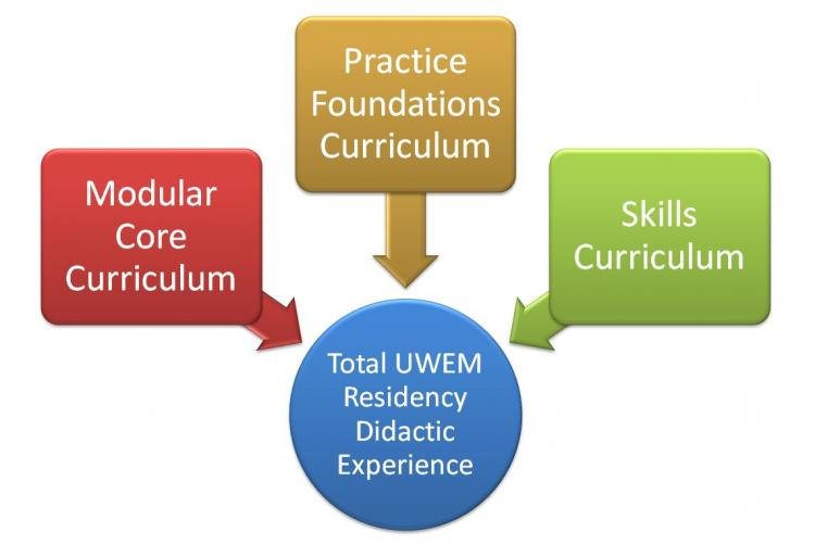 Didactic Curriculum Map